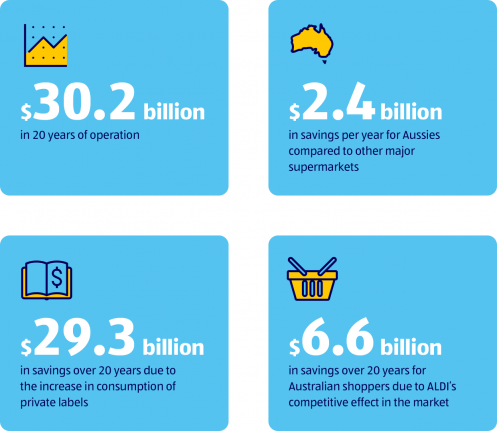 ALDI contribution stats
